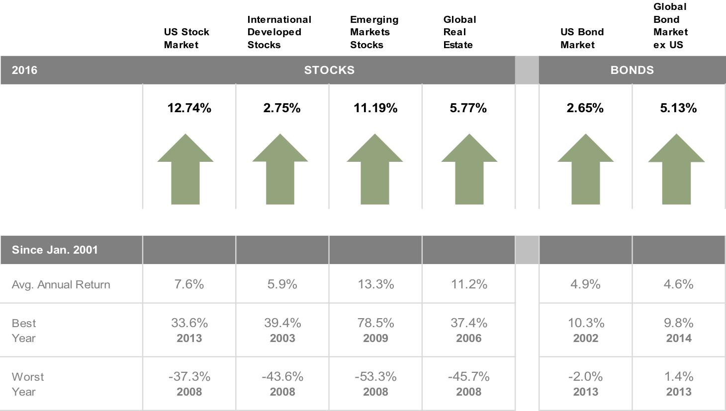 2016 Annual Index Returns