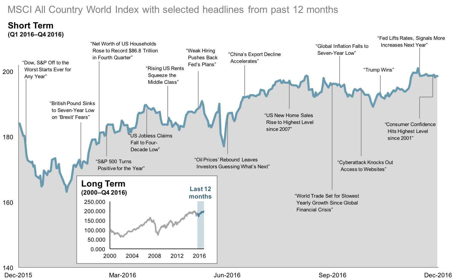 2016 Q4 12 Month World Stock Market Performance