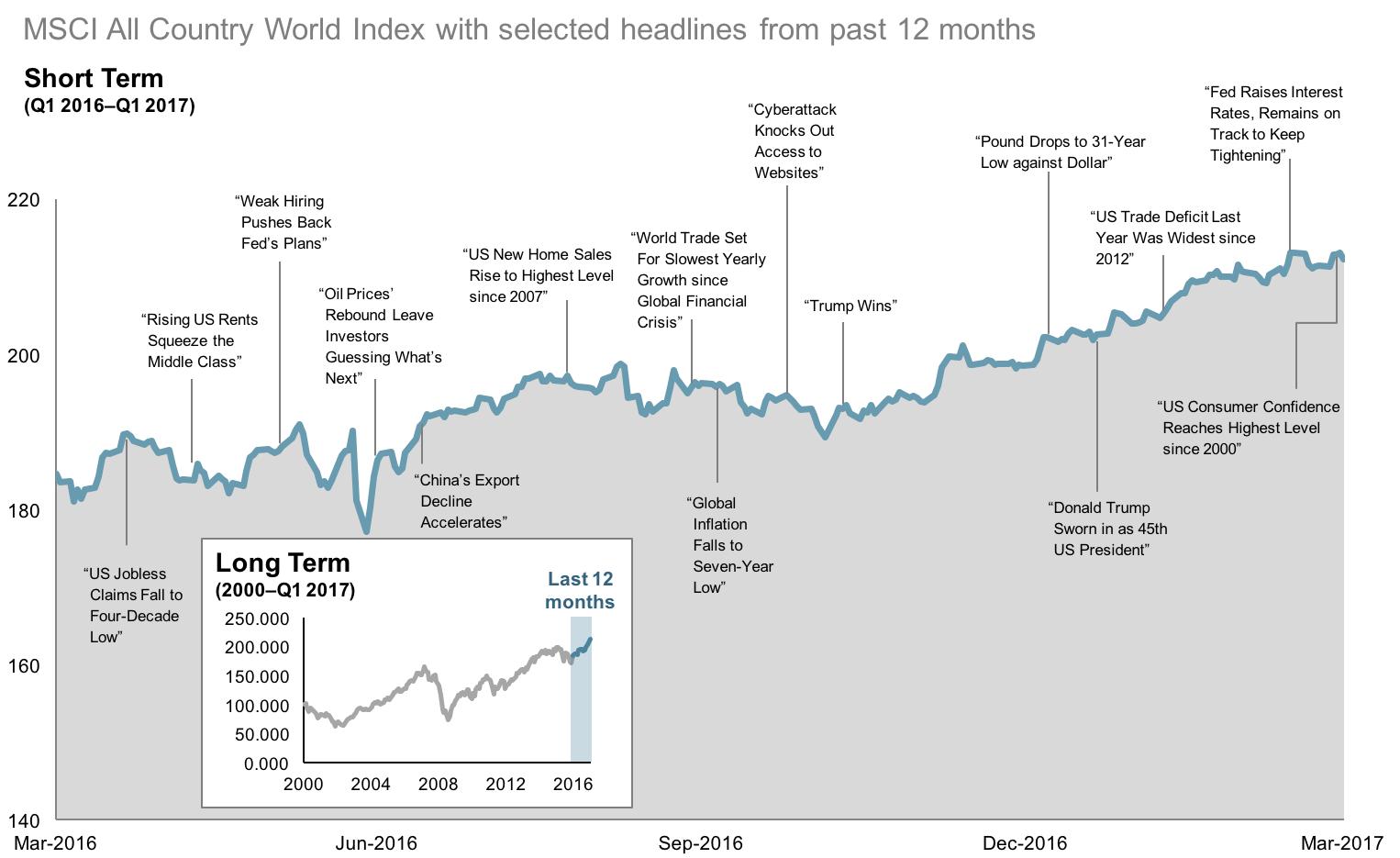 2017 Q1 12 Month World Stock Market Performance