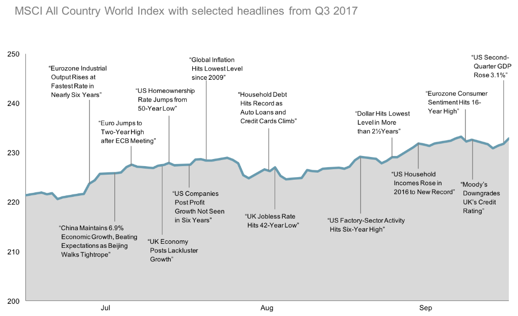 2017 Q3 World Stock Market Performance