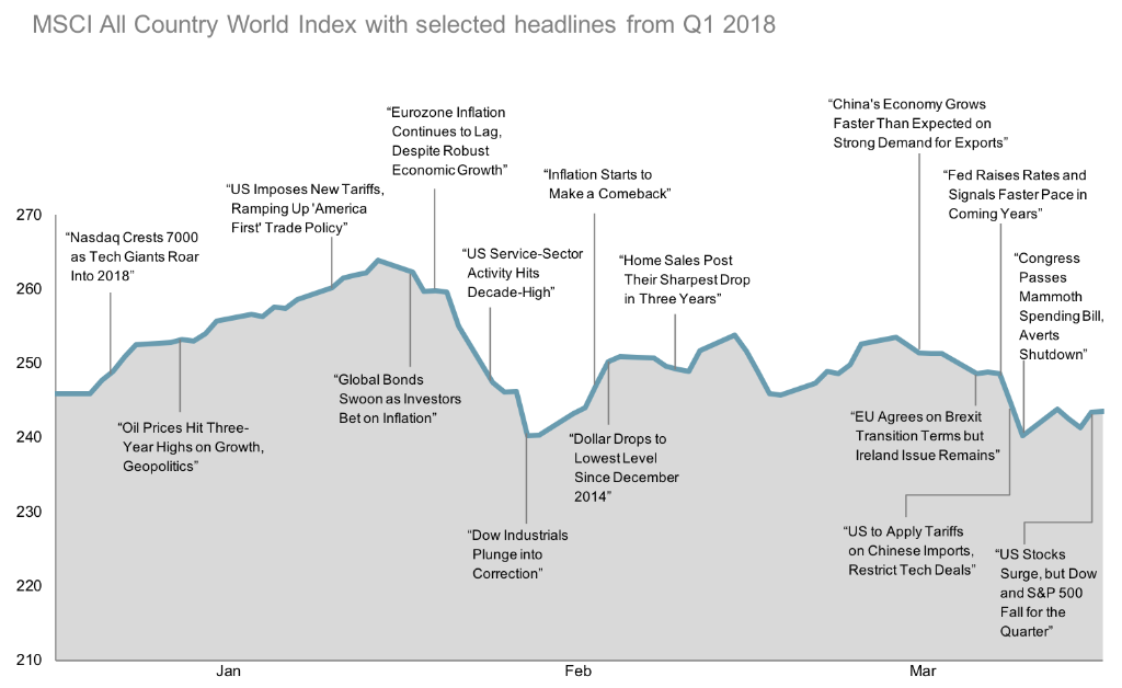 2018 Q1 World Stock Market Performance
