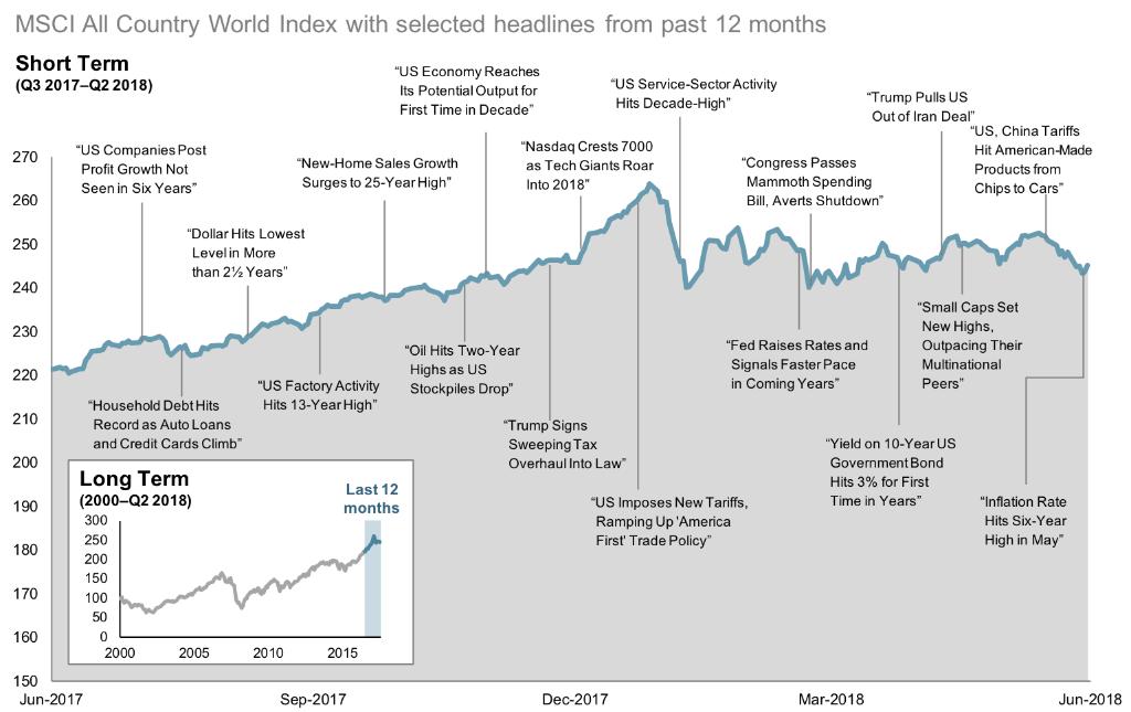 2018-Q2-12-Month-World-Stock-Market-Performance