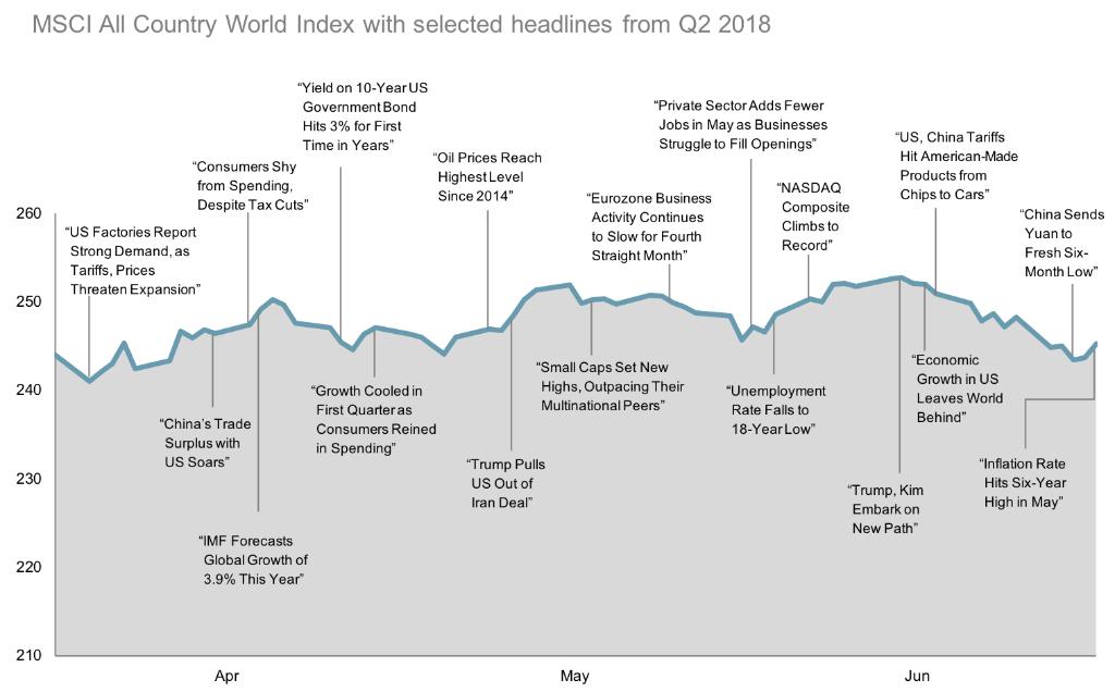 2018-Q2-World-Stock-Market-Performance