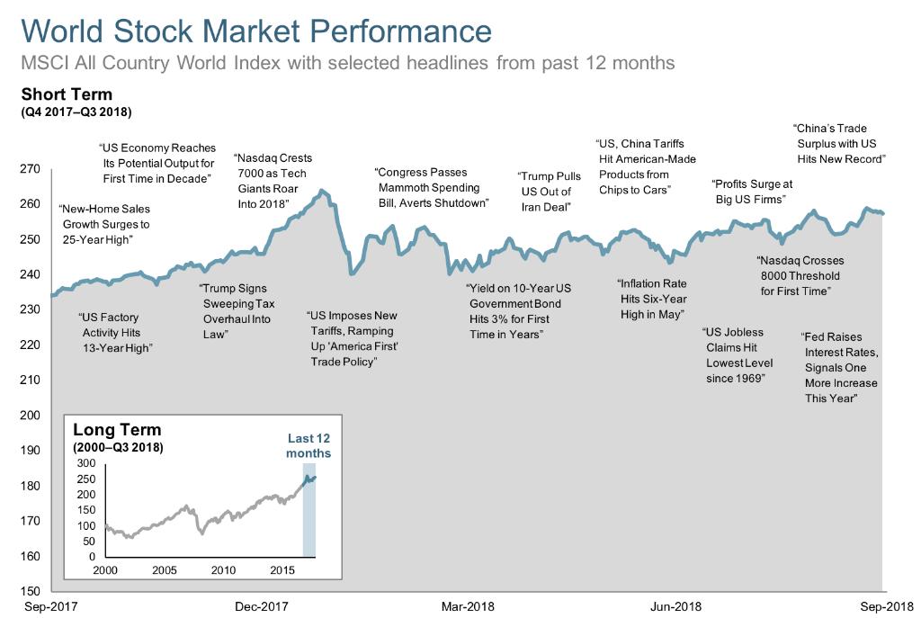 2018-Q3-12-Month-World-Stock-Market-Performance