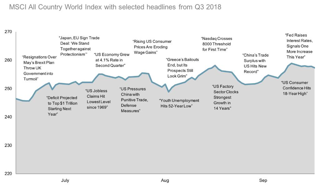 2018-Q3-World-Stock-Market-Performance