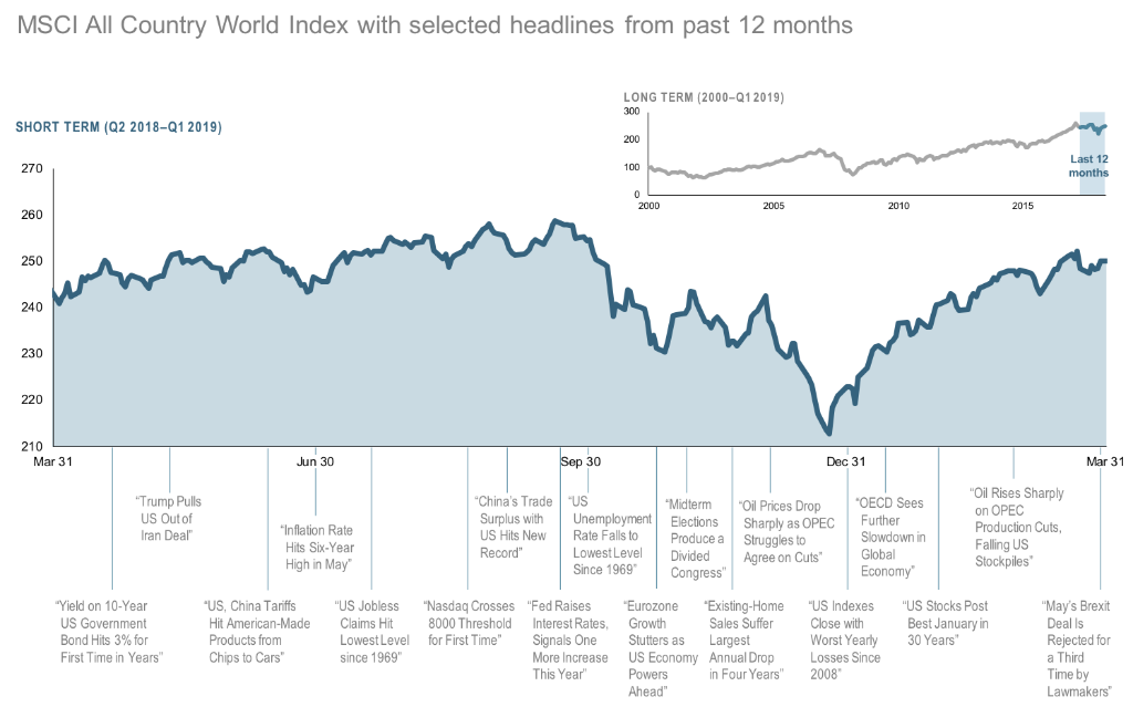 2019-Q1-12-Month-World-Stock-Market-Performance