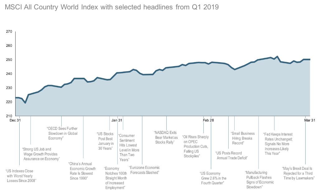 2019-Q1-World-Stock-Market-Performance