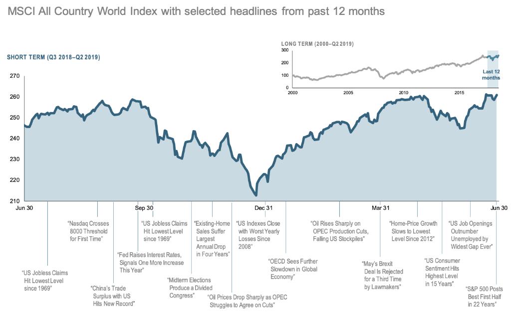 2019-Q2-12-Month-World-Stock-Market-Performance