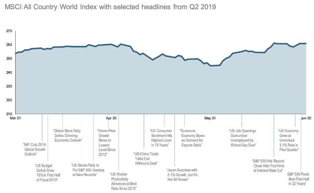 2019-Q2-World-Stock-Market-Performance