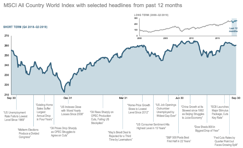 2019-Q3-12-Month-World-Stock-Market-Performance