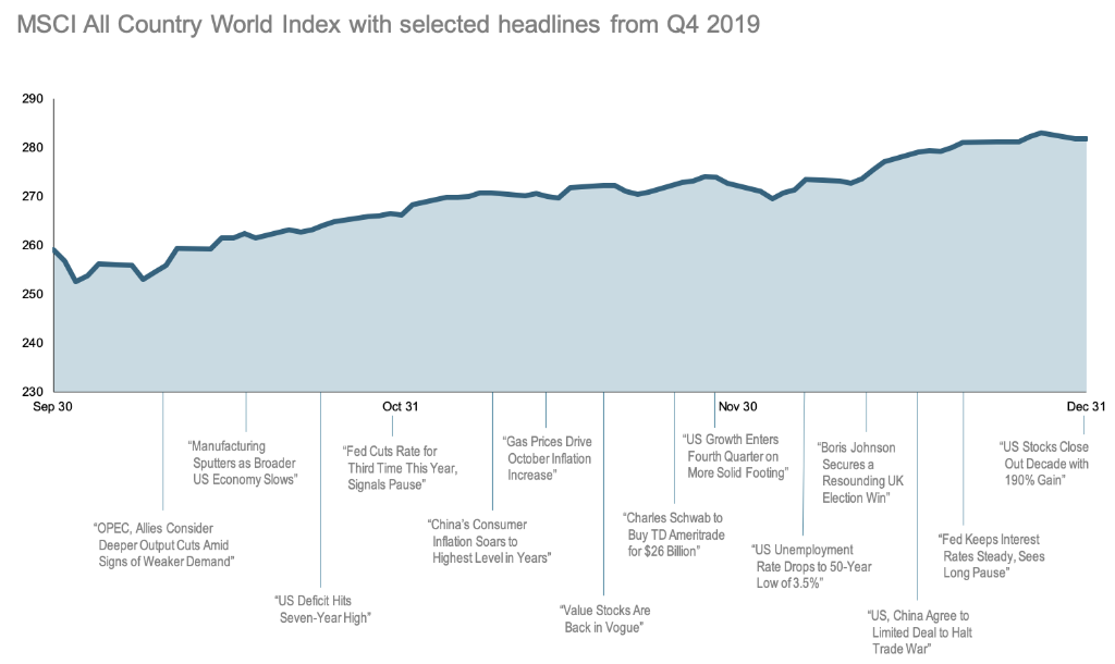2019-Q4-World-Stock-Market-Performance