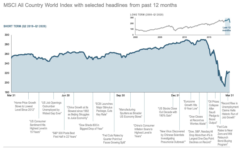 2020-Q1-12-Month-World-Stock-Market-Performance
