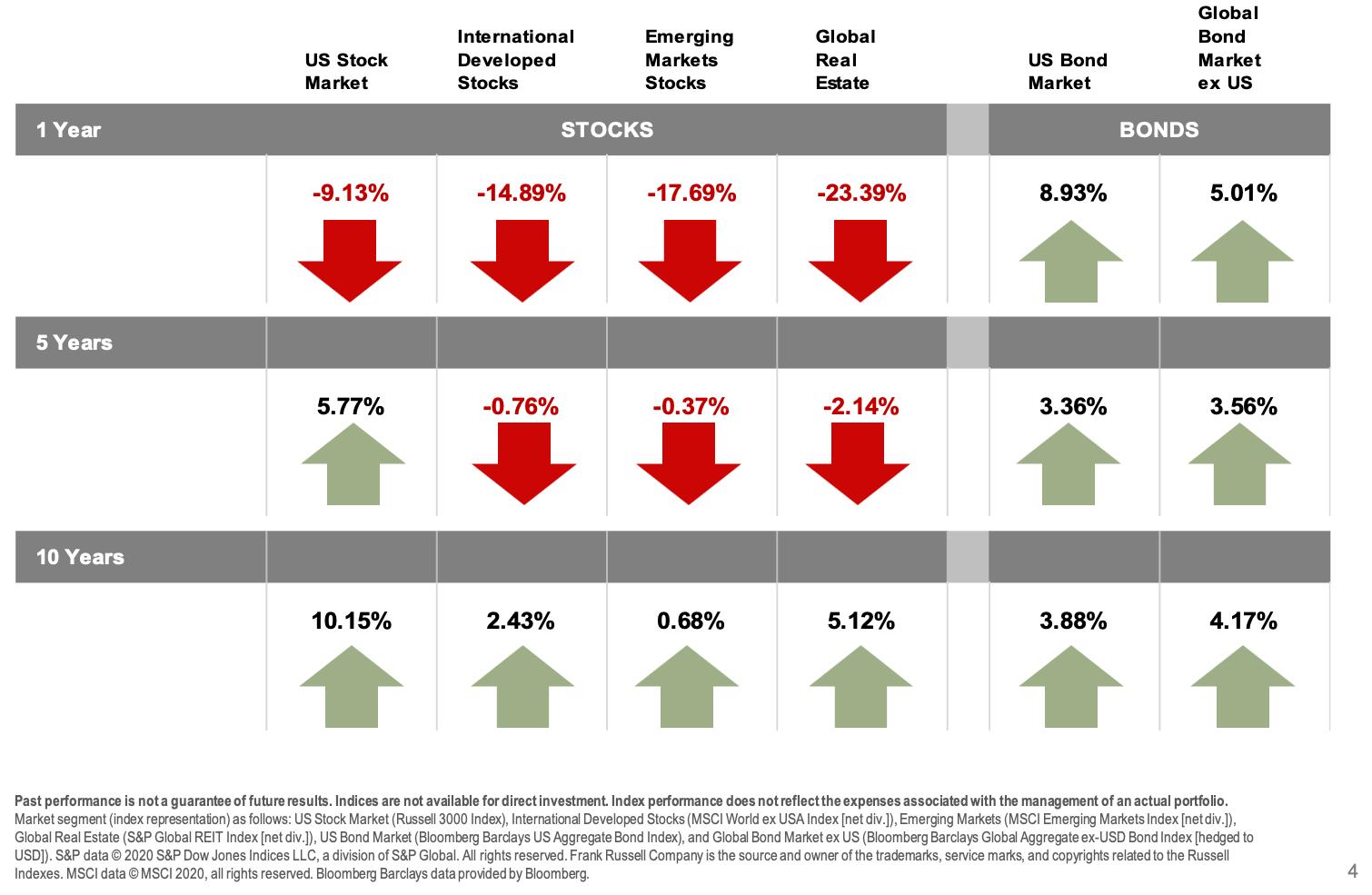 2020-Q1-Long-Term-Index-Returns