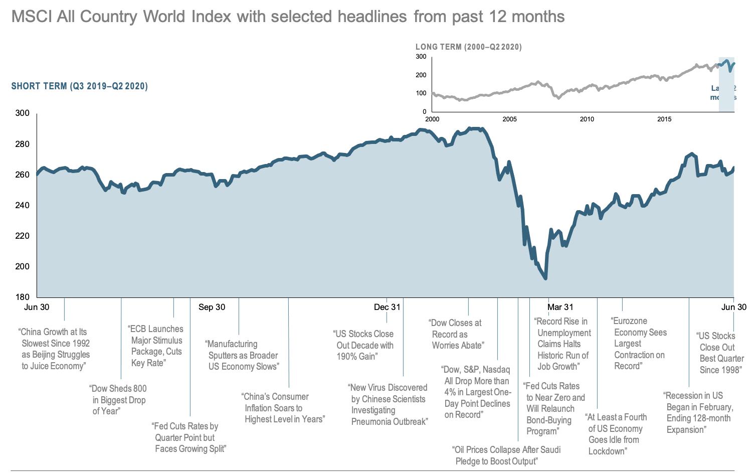 2020-Q2-12-Month-World-Stock-Market-Performance