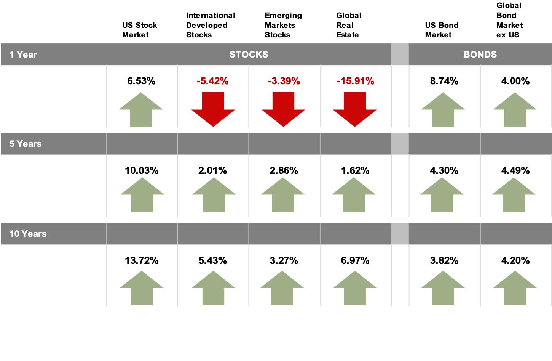 2020-Q2-Long-Term-Index-Returns