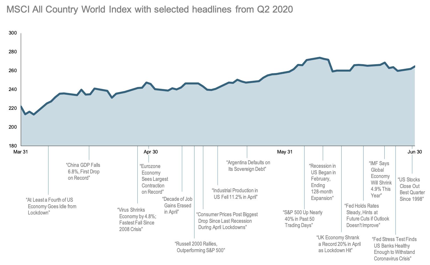 2020-Q2-World-Stock-Market-Performance