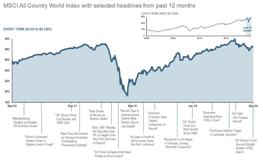 2020-Q3-12-Month-World-Stock-Market-Performance