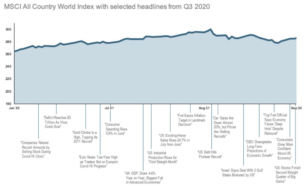 2020-Q3-World-Stock-Market-Performance