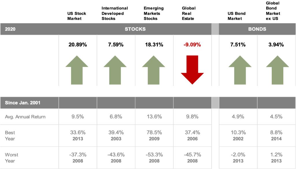 2020-Annual-Index-Returns