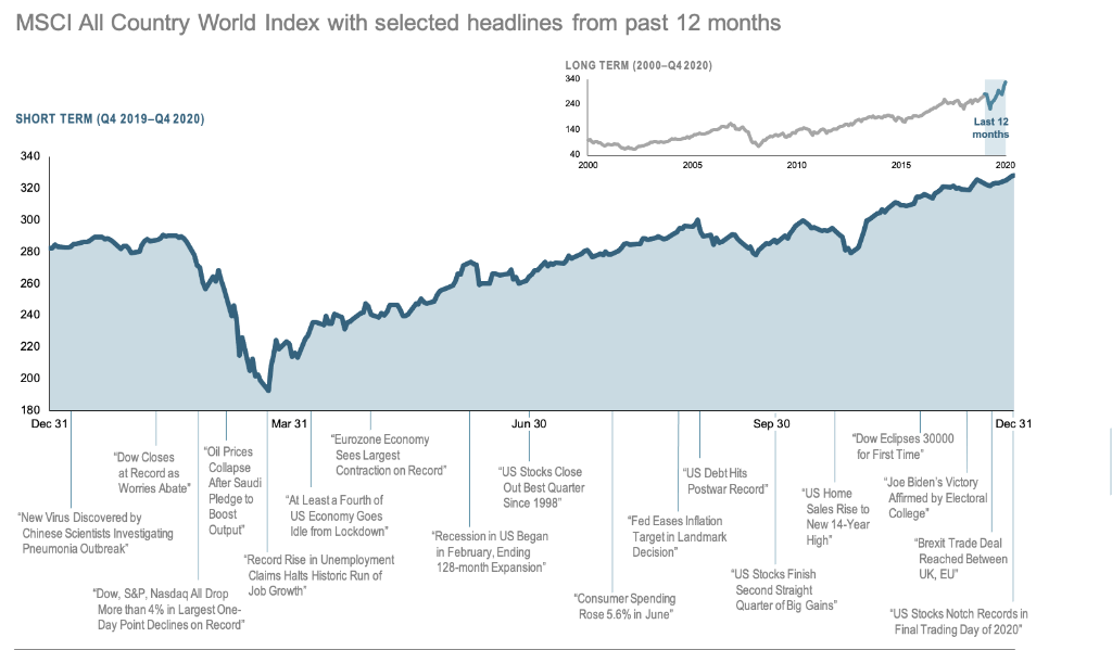 2020-Q4-12-Month-World-Stock-Market-Performance.pmg