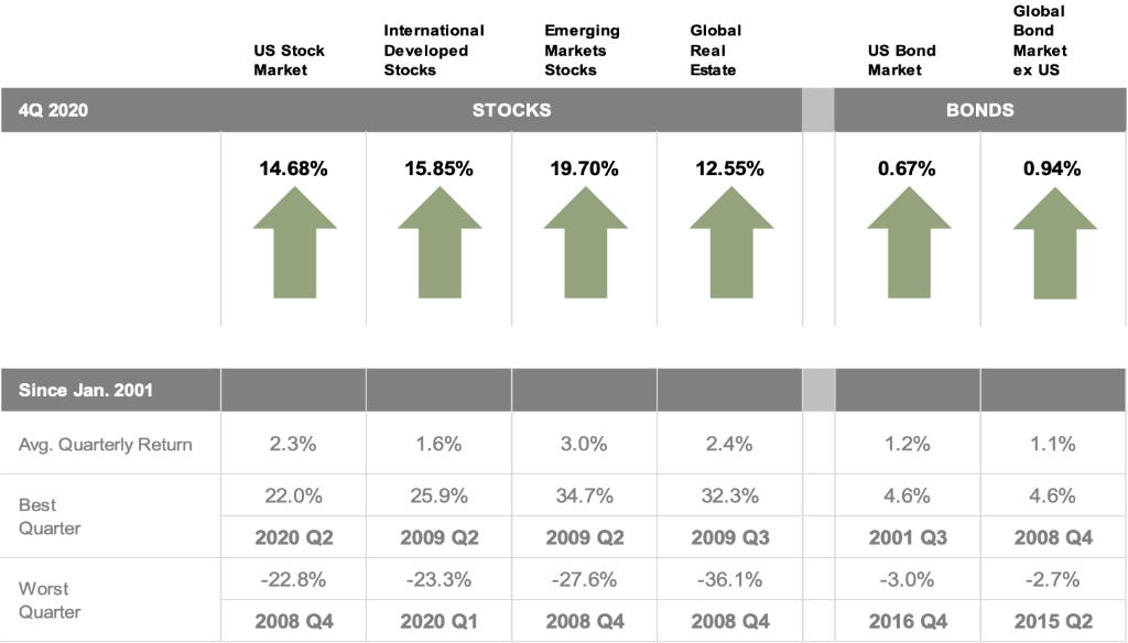 2020-Q4-Index-Returns