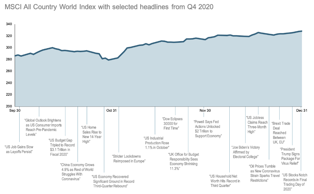 2020-Q4-World-Stock-Market-Performance